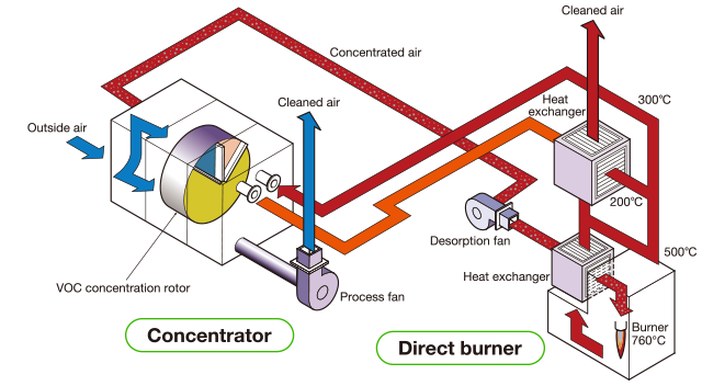 Concentrator and Direct burner